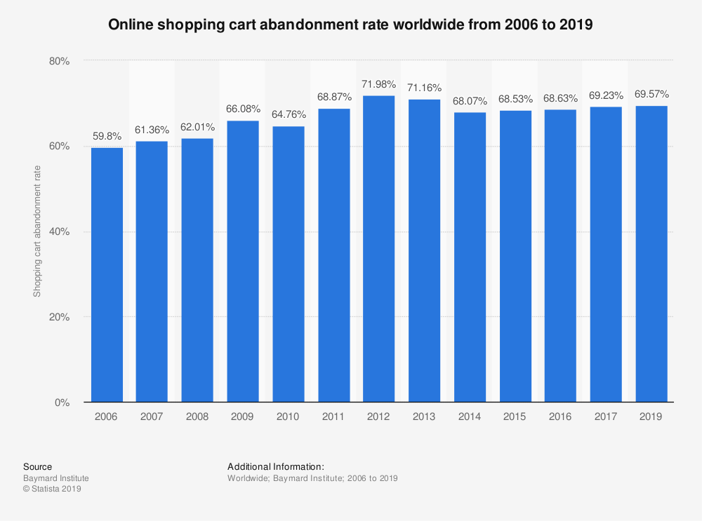 Image, Online Shopping Cart Abandonment Rate Worldwide from 2006 to 2019