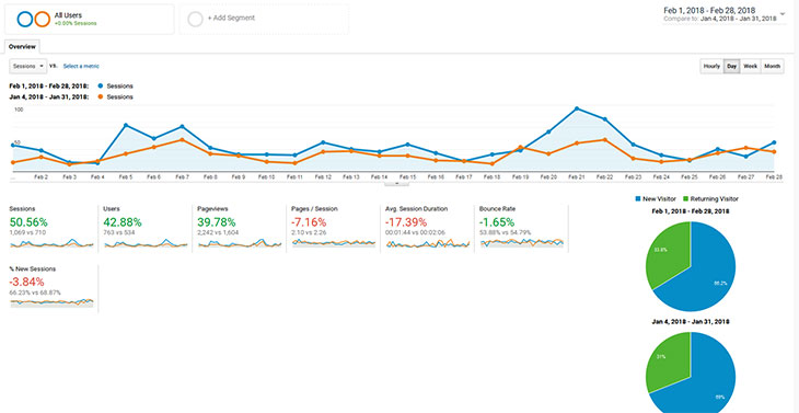 Page-Level Traffic